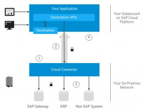SAP Cloud Platform Connectivity Services