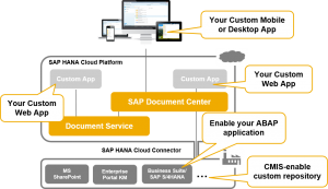 SAP Cloud Platform Document Center Services