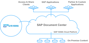 SAP Cloud Platform Document Management
