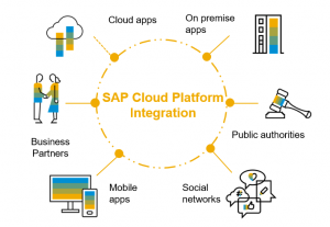 SAP Cloud Platform Integration Services