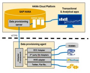 SAP Cloud Platform Smart Data Integration Services